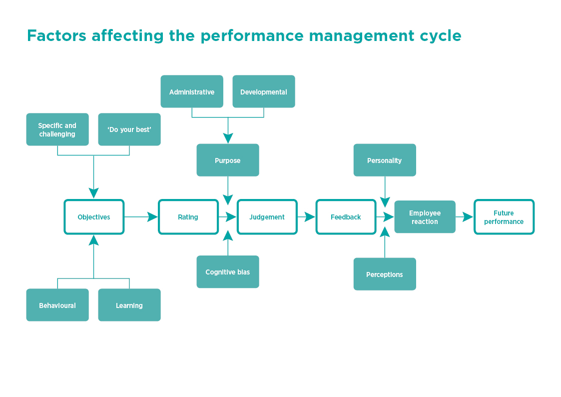 performance improvement cycle diagram citroen berlingo alternator wiring management factsheets cipd