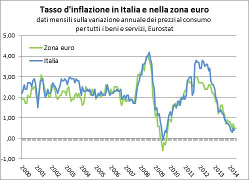 IL DISASTRO ITALIANO IN 20 GRAFICI