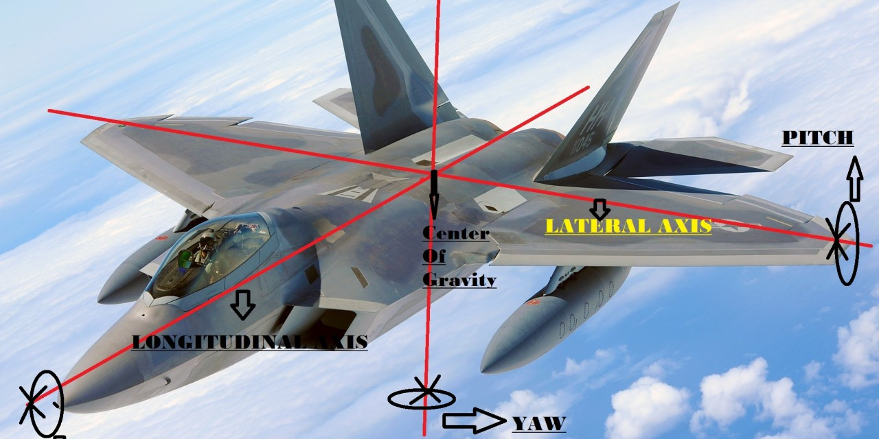 AXES OF MOVEMENT OF AN AIRCRAFT
