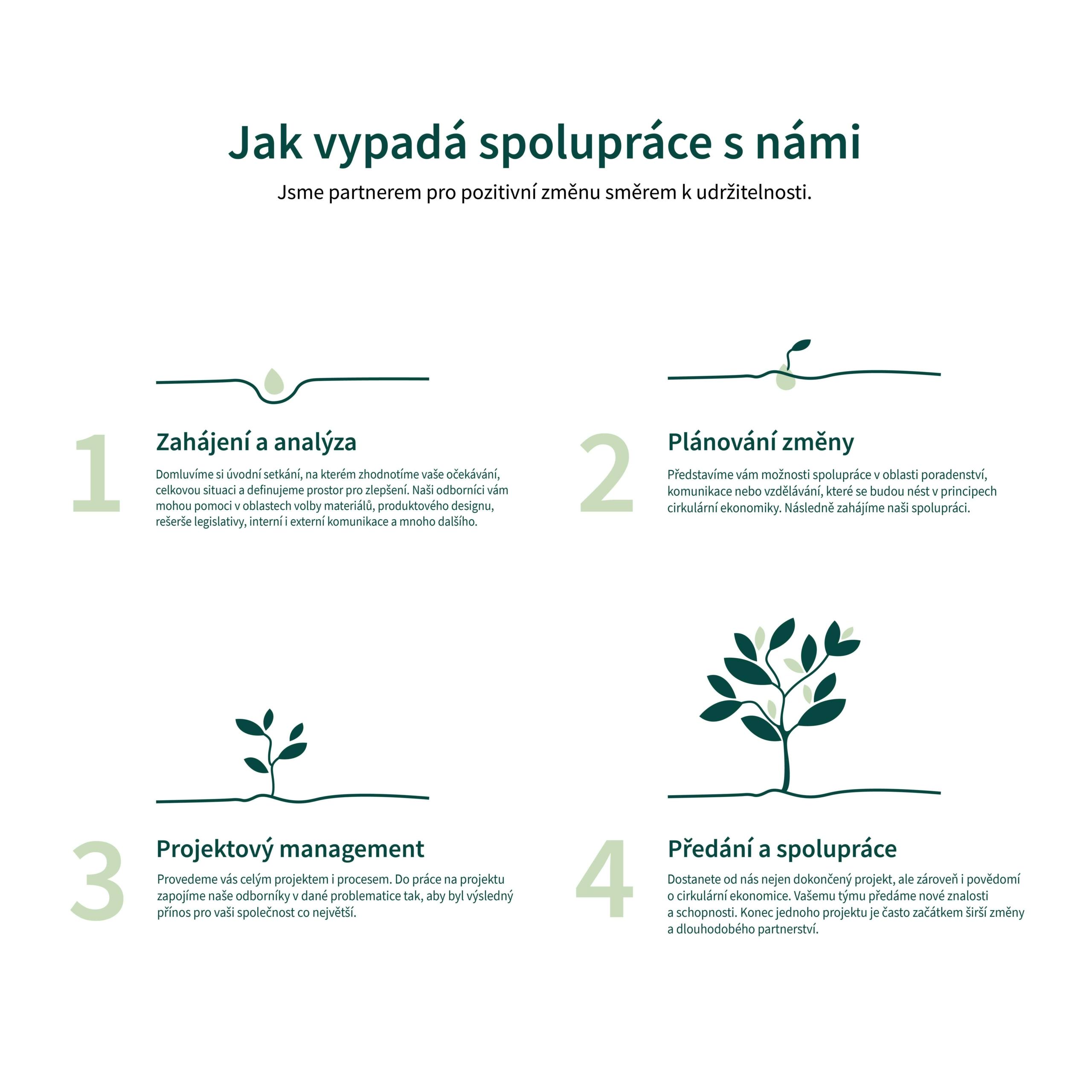 Infografika spolupráce