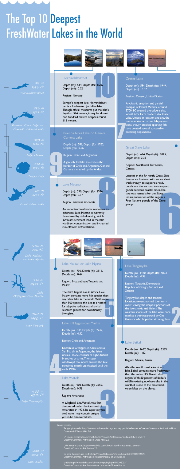 Infographic: Top Ten Deepest Freshwater Lakes in the World