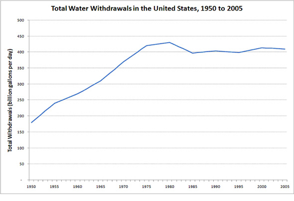 Total water use in the U.S. peaked in 1975 and has declined since then