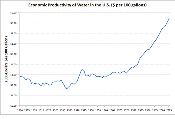 Economic Productivety of Water in the US ($ per 100 gallsons)