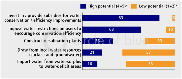 Experts have a strong preference for policy measures that reduce water demand over those that increase water supply.