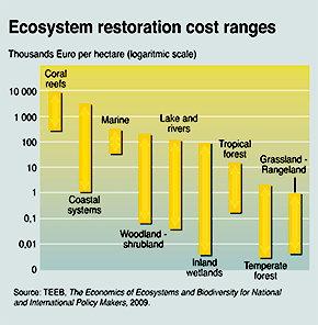Ecosystem Restoration Costs Ranges