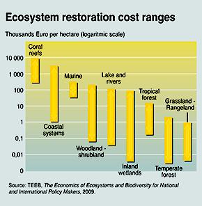 Ecosystem Restoration Costs Ranges
