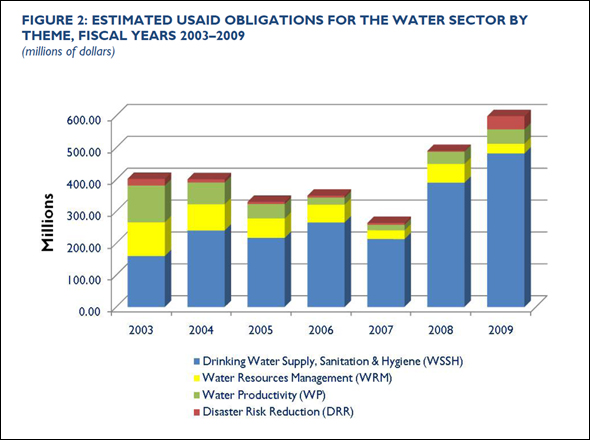 Figure 2: Estimated USAID obligations for the water sector by theme, fiscal years 2003-2009.
