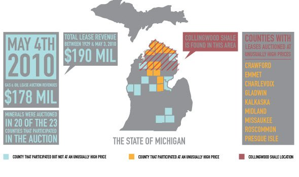 Michigan Mineral Rights Sale Lease Natural Gas Frack Hydrofracture