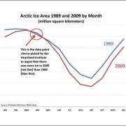 Climate Change Deniers Cherry Picking Data