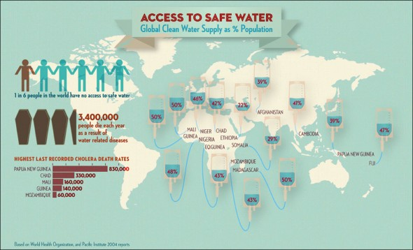 Access to Safe Water: Global Clean Water Supply by Countries