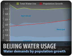 Information Graphic Water Demands Population Growth China