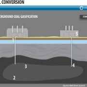 Coal Gasification Infographic