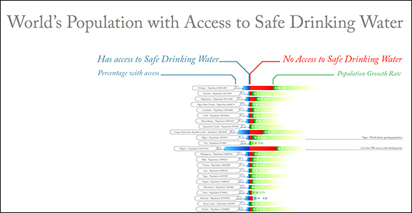 Information Graphic World's Population with Access to Safe Drinking Water