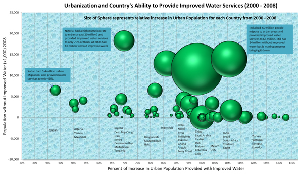 Urbanization Global World Country Improved Sanitation Water WASH hygien