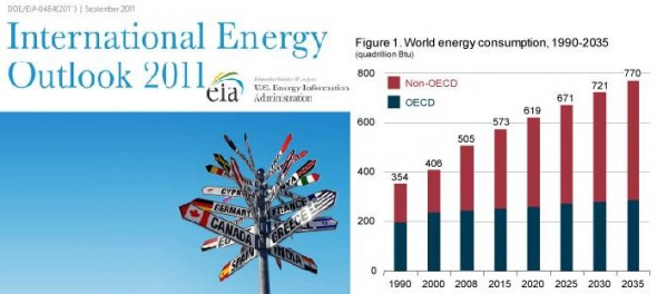 EIA global energy production consumption china india coal natural gas fossil fuel oil fracking shale renewable water use nuclear nukes