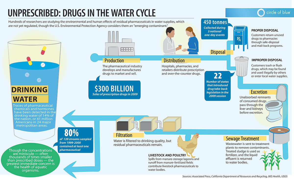 Image result for Pharmaceutical Water