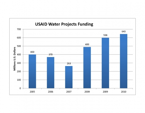 USAID water projects funding 2005 2006 2007 2008 2009 2010 WASH Paul Simon Water for the Poor Act Wikileaks