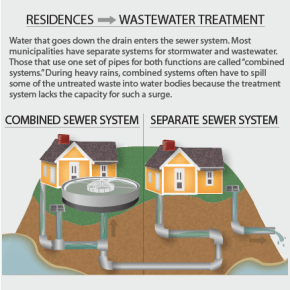 infographic water wastewater sewer combined separate tessa tillett