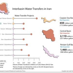 Iran Water Transfer