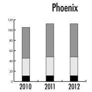 Phoenix arizona u.s. water pricing 2010 2011 2012