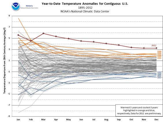 2012 United States temperature record