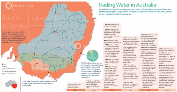 australia water rights trading market murray-darling river basin northern market southern market