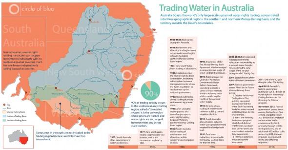 australia water rights trading market murray-darling river basin northern market southern market