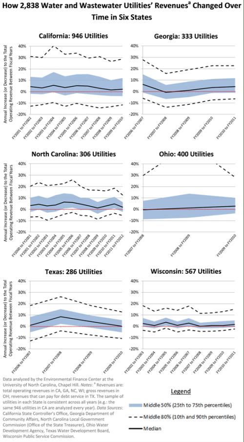 UNC water utility rates revenues