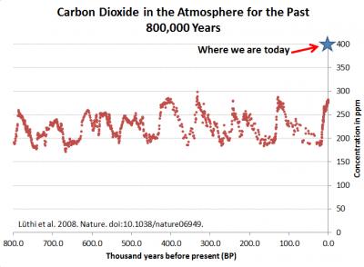 Peter Gleick: An Inevitable Headline in 2014 — 'Planet's CO2