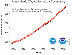 Peter Gleick Climate Change carbon dioxide concentration level noaa CO2 350 400 parts per million ppm