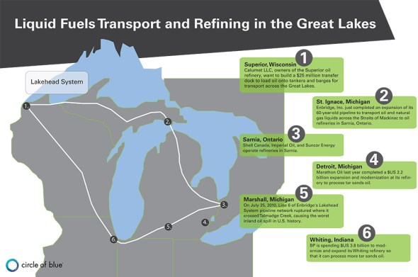Liquid Fuels Transport Refining Great Lakes Energy Water