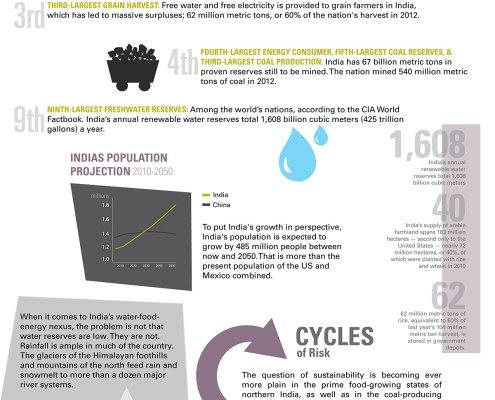 India water food energy choke point infographic graphic data coal groundwater scarcity bureaucracy