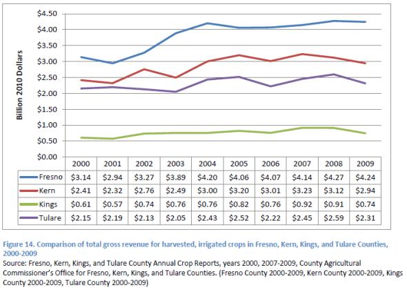 gross-revenue-ca-4-counties