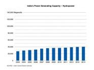 HydropowerCapacity