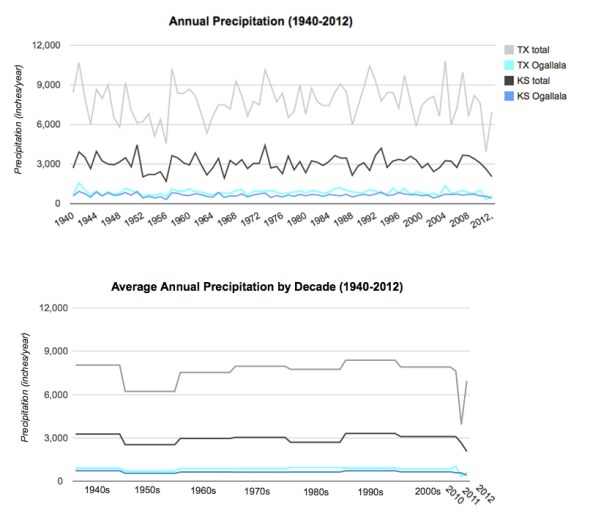 infographic graph chart ogallala aquifer kansas texas precipitation rainfall rain snow snowfall choke point index circle of blue aubrey ann parker miles beauchamp