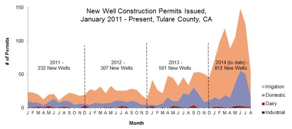 California drought groundwater regulation well drilling San Joaquin Valley Tulare County irrigation