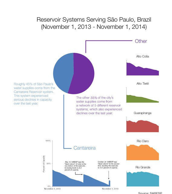 Brazil water supply Cantareira reservoir system water levels Sao Paulo Brazil alto cotia tiete guarapiranga rio claro grande Kaye LaFond Circle of Blue