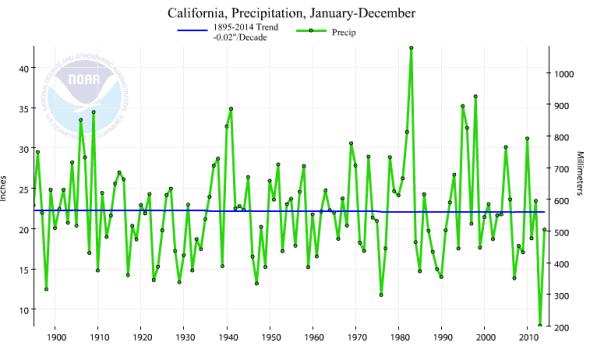 California 2014 precipitation NOAA climate change drought