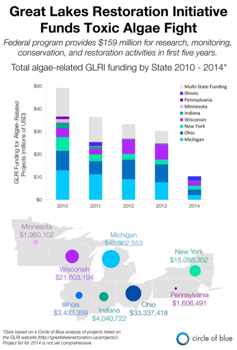 Graphic Infographic Great Lakes Restoration Initiative GLRI state funding toxic algae bloom Michigan Ohio Wisconsin Indiana Illinois Ohio New York Pennsylvania Minnesota Kaye Lafond Circle of Blue