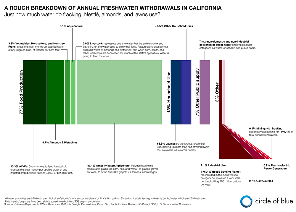 Infographic: California Freshwater Withdrawals - Circle of Blue