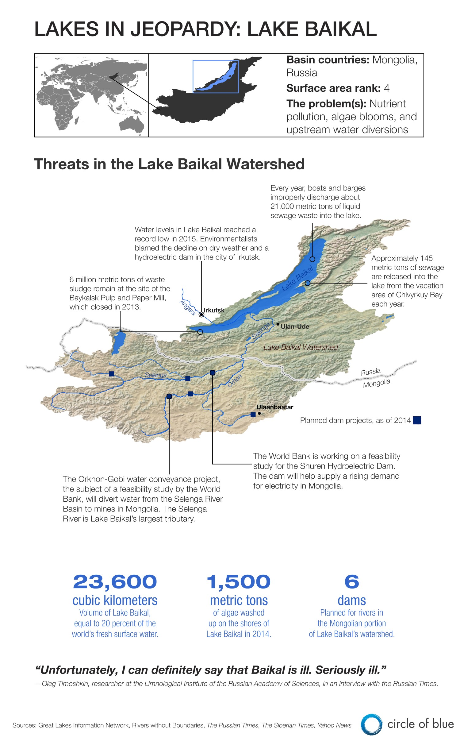 Infographic Graphic Map Lake Baikal Russia Mongolia Lakes In Jeopardy water quality nutrient pollution Kaye LaFond Circle of Blue