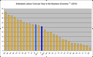 Eurostat Dati 2010