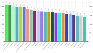OCSE: ore lavorate per addetto in un anno, anno 2010