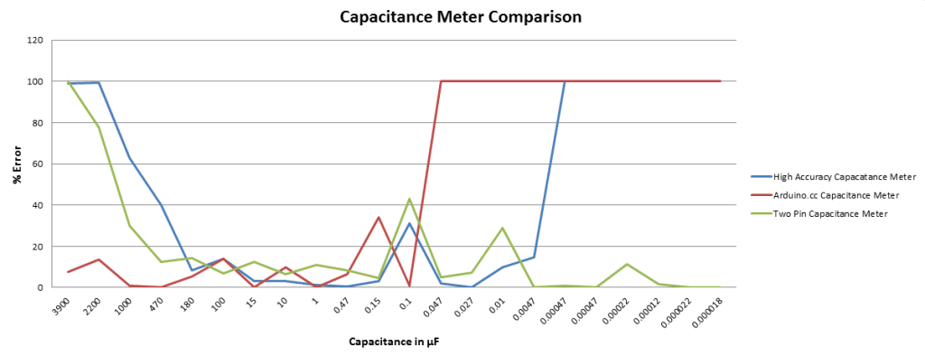 Capacitance Meter Comparison