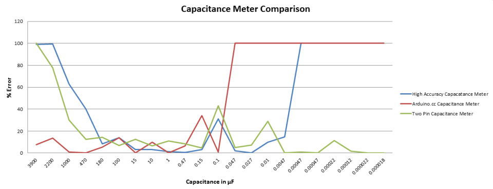 Capacitance Meter Comparison