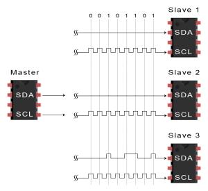 Introduction to I2C - Data Transmission Diagram Data Frame