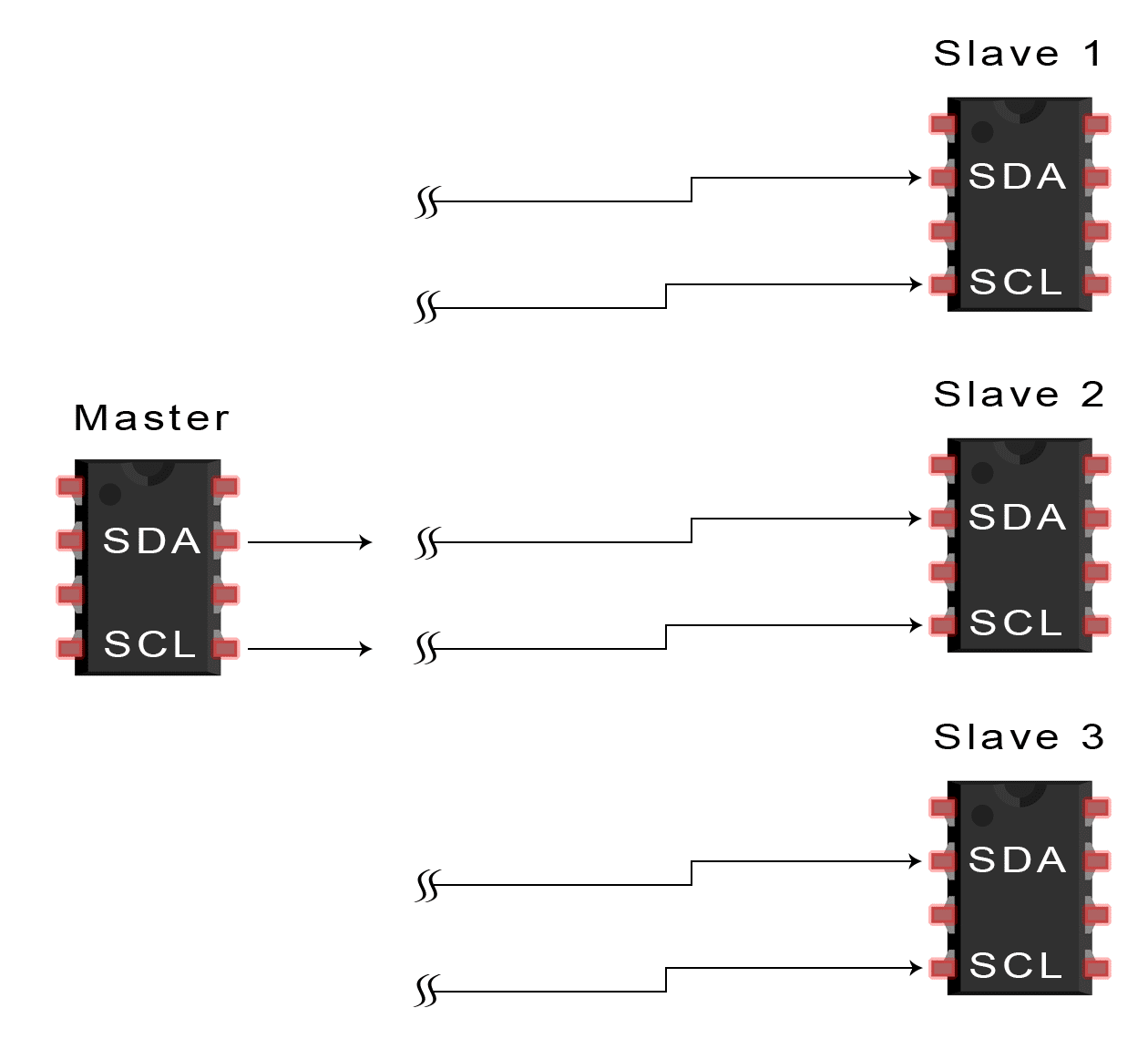hight resolution of the master sends the start condition to every connected slave by switching the sda line from a high voltage level to a low voltage level before switching