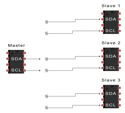 small resolution of the master sends the start condition to every connected slave by switching the sda line from a high voltage level to a low voltage level before switching