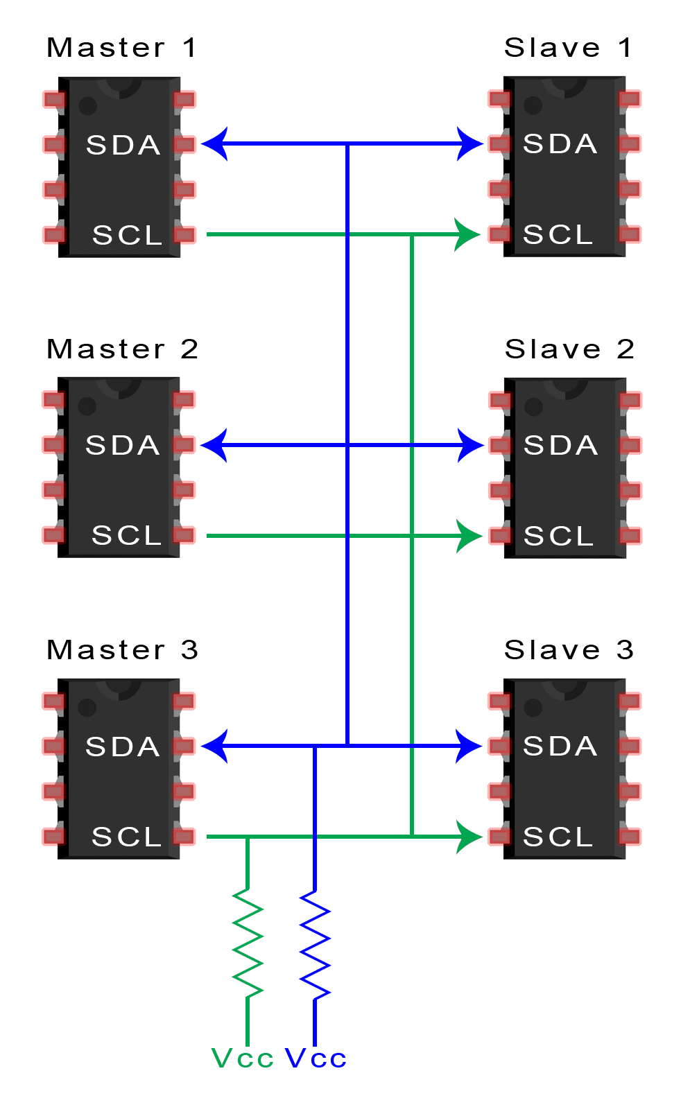 hight resolution of to connect multiple masters to multiple slaves use the following diagram with 4 7k ohm pull up resistors connecting the sda and scl lines to vcc