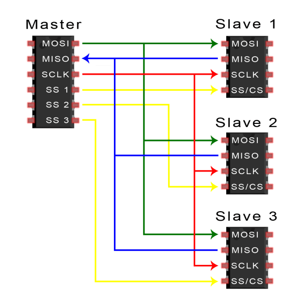 Introduction to SPI - Multiple Slave Configuration Separate Slave Select